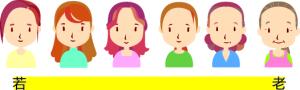 子宮頸がんの罹患者の年齢が若い人にも広がっている