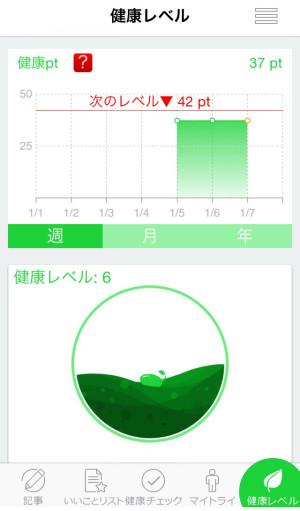 ☆健康レベル
